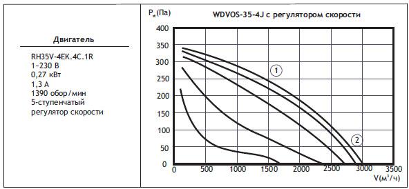 Типоразмер вентилятора WDVOS 35-4J с регулятором скорости