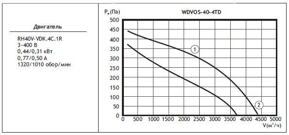 Типоразмер вентилятора WDVOS 40-4TD
