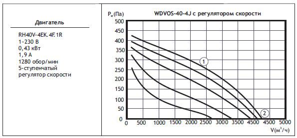 Типоразмер вентилятора WDVOS 40-4J с регулятором скорости