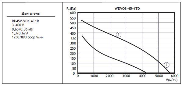 Типоразмер вентилятора WDVOS 45-4TD