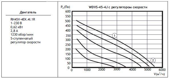 Типоразмер вентилятора WDVS 45-4J с регулятором скорости
