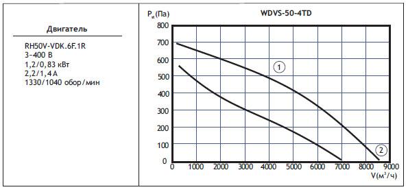 Типоразмер вентилятора WDVS 50-4TD