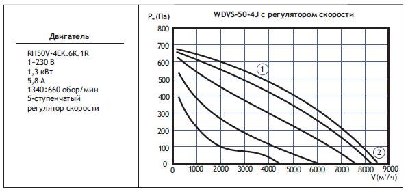 Типоразмер вентилятора WDVS 50-4J с регулятором скорости