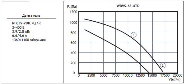 Типоразмер вентилятора WDVS 63-4TD