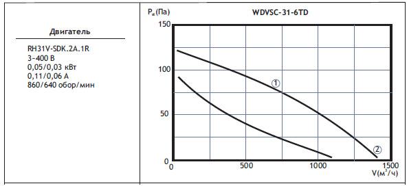Типоразмер вентилятора WDVSС 31-6TD