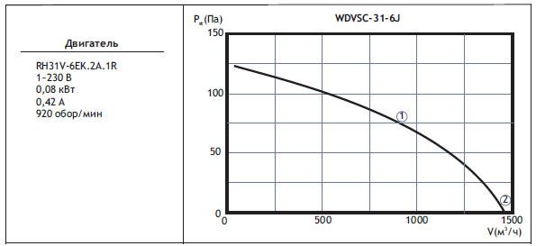 Типоразмер вентилятора WDVSС 31-6J с регулятором скорости