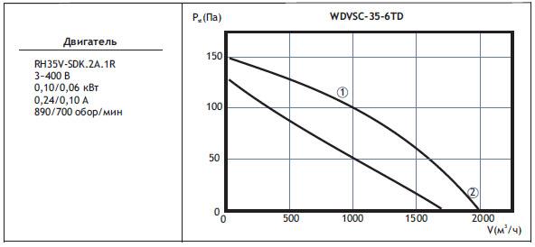 Типоразмер вентилятора WDVSС 35-6TD