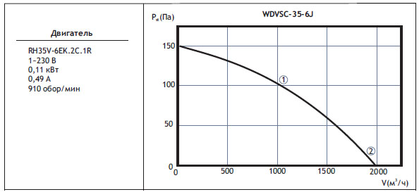 Типоразмер вентилятора WDVSС 35-6J с регулятором скорости