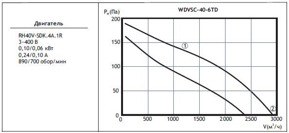 Типоразмер вентилятора WDVSС 40-6TD
