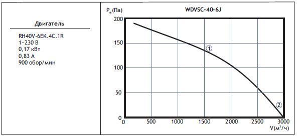 Типоразмер вентилятора WDVSС 40-6J с регулятором скорости