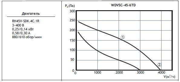 Типоразмер вентилятора WDVSС 45-6TD