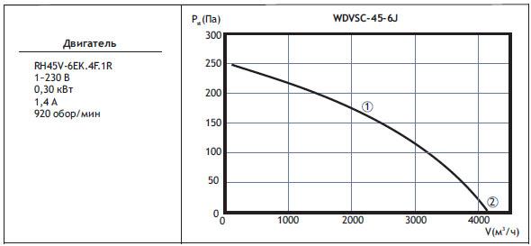 Типоразмер вентилятора WDVSС 45-6J с регулятором скорости