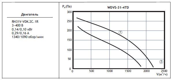 Типоразмер вентилятора WDVOS 31-4TD