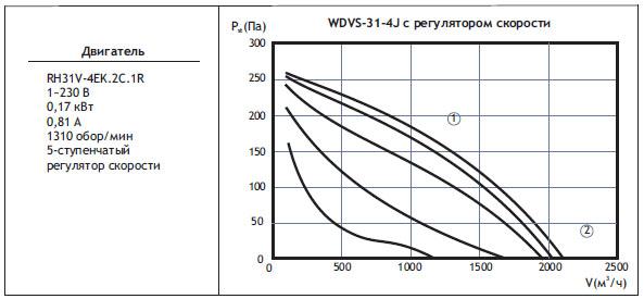Типоразмер вентилятора WDVS 31-4J с регулятором скорости