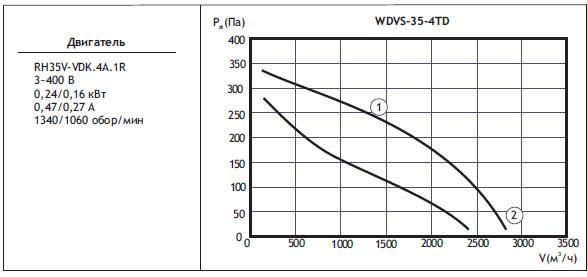 Типоразмер вентилятора WDVS 35-4TD