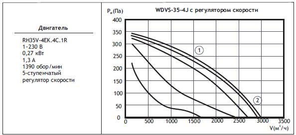 Типоразмер вентилятора WDVS 35-4J с регулятором скорости