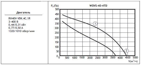 Типоразмер вентилятора WDVS 40-4TD