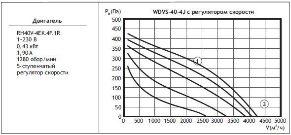 Типоразмер вентилятора WDVS 40-4J с регулятором скорости