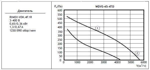 Типоразмер вентилятора WDVS 45-4TD