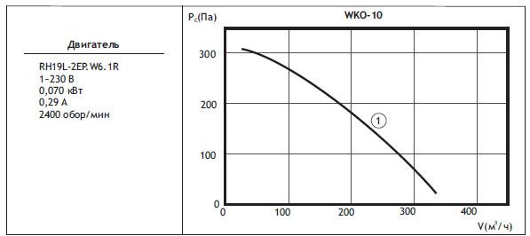 Канальные вентиляторы круглого сечения WKO. WKO 10(типоразмер двигателя)