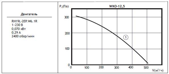 Канальные вентиляторы круглого сечения WKO. WKO 12,5(типоразмер двигателя)