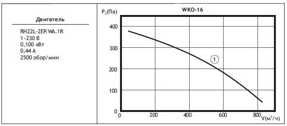 Канальные вентиляторы круглого сечения WKO. WKO 16(типоразмер двигателя)
