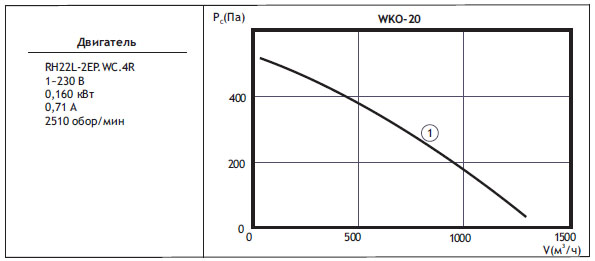 Канальные вентиляторы круглого сечения WKO. WKO 20(типоразмер двигателя)