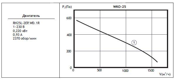 Канальные вентиляторы круглого сечения WKO. WKO 25(типоразмер двигателя)