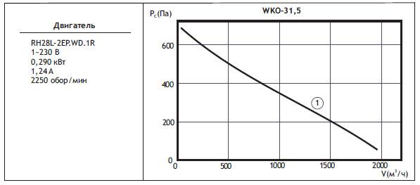 Канальные вентиляторы круглого сечения WKO. WKO 31,5(типоразмер двигателя)