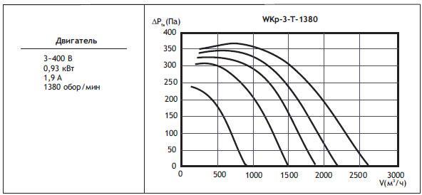 Kанальные вентиляторы прямоугольного сечения WKp